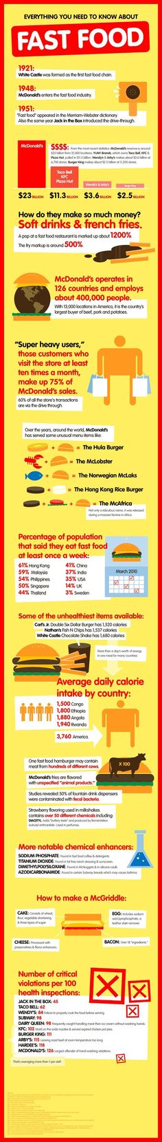 Everything you need to know about fast food. 'o' dont read if you want to eat fast food happily again