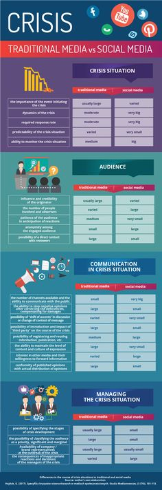 Crisis situation - traditional media vs social media. Infographic. Comparision #crisis #socialmedia #publicrelations #media #communication #infographic
