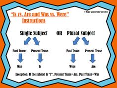 Subject-Verb Agreement Visual/Poster - pinned by @PediaStaff – Please Visit ht.ly/63sNtfor all our pediatric therapy pins