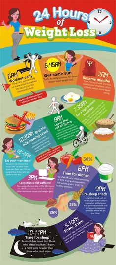 This infographics will help you in a way to lose weight. 24 hours of weight loss
