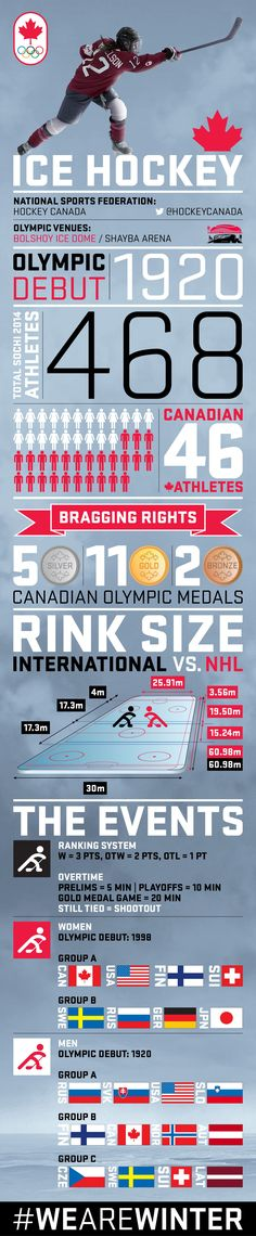 A step-by-step guide to Olympic ice hockey, including the ranking system, overtime guidelines, and more! 2018 Winter Olympics, Winter Olympic Games, Olympic Medals, Olympic Sports, Hockey Trophies, Canada Hockey, Basketball Skills, Ice Hockey, Hockey Mom