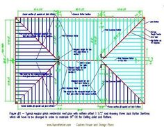 roof type and framing diagram Front Door Porch, Roof Trusses, Hip Roof, Roof Types, Bar Chart, Diagram, Architecture, Frame, Gallery