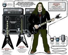 A detailed gear diagram of Eric Peterson's Testament stage setup that traces the signal flow of the equipment in his 2006 guitar rig.
