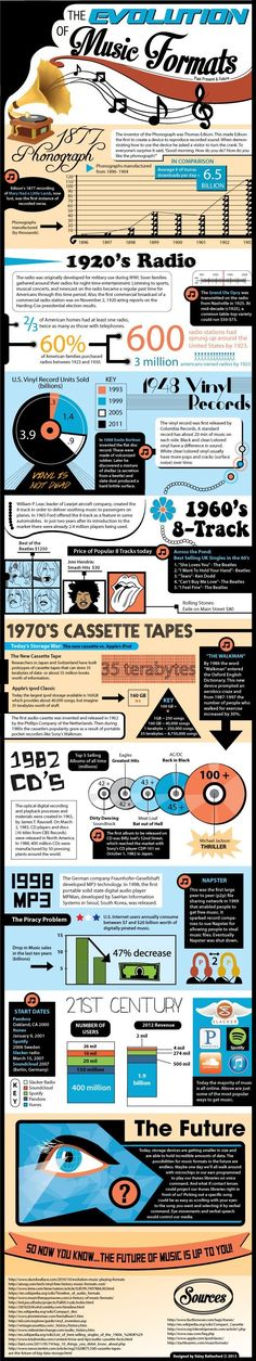 15+ Awesome Music Infographics You Need to Check Out #music #infographic