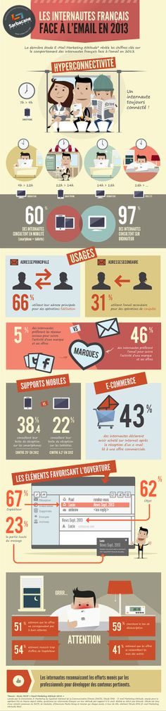 [Infographies] L'Email, Le Marketing Et Les Français