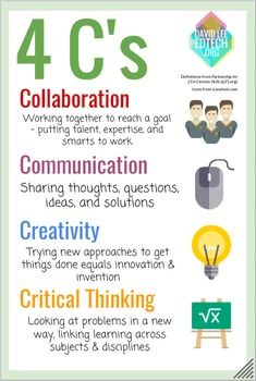 Entrepreneur Inspiration Discover 4 Cs Poster Century Skills) 4 Cs Poster Century Skills) by David Lee EdTech 21st Century Classroom, 21st Century Learning, 21st Century Skills, 21st Century Schools, Study Skills, Life Skills, Application Utile, Digital Communication, Critical Thinking Skills