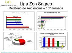À 10ª jornada da Liga Zon Sagres, o campeão das assistências é o Benfica