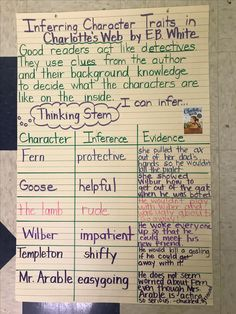 Inferring Character Traits in Charlotte's Web