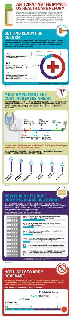 health care reform survey infographic via Mercer Health and Us Health, Home Health, Affordable Health Insurance, Healthcare News, Health Care Reform, Future Career, Nurse Life, Marketing, Good To Know