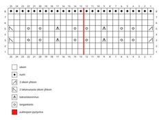 Helpot pitsineulesukat – katso ohje! | Meillä kotona Periodic Table, Words, Knitting, Periodic Table Chart, Tricot, Periotic Table, Breien, Stricken, Weaving