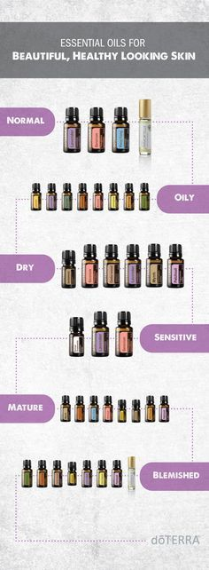 Which oils to use for specific skin types.