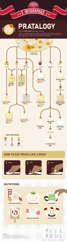 Pratalogy (infographic) - This is for pancake lovers! Source: http://bluepillredpill.com.sg/