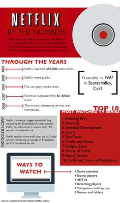 Netflix by the numbers #infographic #tommiemedia #netflix