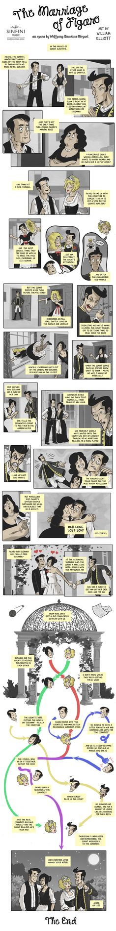 The Marriage of Figaro: An Opera by Wolfgang Amadeus Mozart. Opera Comic Strip Art by William Elliott