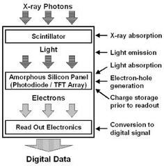 What is a Scintillator?