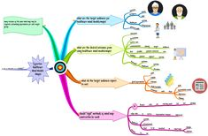 Effective #MindModels (aka #MindMaps) for Healthcare Patients, Professionals, Caregivers, and the Public