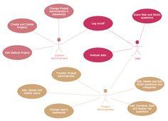 UML Use Case Diagram – Project Administrator