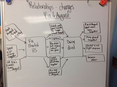 Analyzing character relationships with the book Wonder by R. J. Palacio (Multi-flow Map)