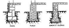 CONSTRUÇÃO CIVIL: Fundações: Blocos e Alicerces.