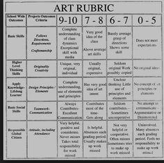 Some ideas for an art rubric (general)