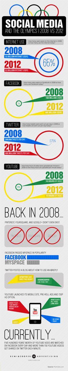 De Olympische Spelen. Sinds ik er heel even geweest ben (London is top!) kijk ik toch ook met andere ogen. En dit is een mooi overzicht van de verschillen in social media tussen de spelen van 2008 en die van 2012. http://thesparkreport.com/wp-content/uploads/2012/07/SocialMediaWeb.jpg