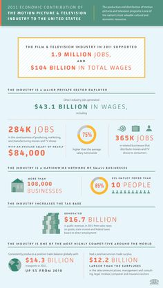 FilmBiz supported 1.9M Jobs, $1.4B in wages, & 108K businesses in 2011. Check out this Infographic. It demonstrates Film's MASSIVE financial impact!