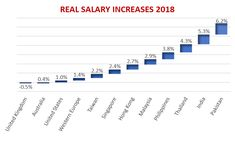 Salary increases in the UAE are for some inexplicable reason, often shrouded in mystery and secrecy. The proposed salary increases range between to Uae