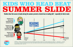Kids Who Read Beat Summer Slide--Books are the answer. Studies show that kids from low-income families who have access to books over the summer not only beat the summer slide, but make even greater gains than kids from wealthy and middle-class families. Reading Resources, Reading Strategies, Reading Skills, Teaching Reading, Parent Resources, Teaching Ideas, Reading Activities, Library Activities, Reading Practice