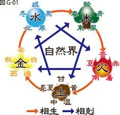 五行図G01