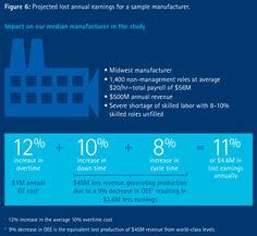 manufacturing skills shortage