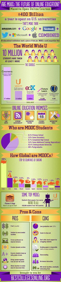 Trends | Are MOOCs the Future of Online Education? -This image includes some startling statistics on MOOCs. It also lists some pros and cons of MOOCs.