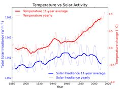"""""""Sun & climate: moving in opposite directions - Over the last 35 years the sun has shown a slight cooling trend. However global temperatures have been increasing. Since the sun and climate are going in opposite directions scientists conclude the sun cannot be the cause of recent global warming."""""""