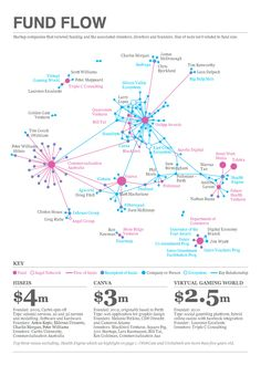 Network graph of recent raises within Perth's tech startup ecosystem, including the key people, companies and fund flows. By Boundlss.