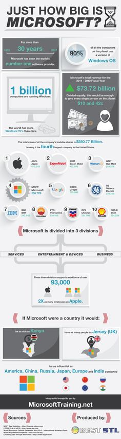 Microsoft is now into it's 5th decade and there have been a lot of changes.    From the humble beginnings of an operating system, Microsoft now finds itself spanning not just software, but also services and devices.    Let's take a look at some key statistics to better appreciate how big Microsoft is today.