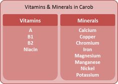 Vitamins and Minerals in Carob
