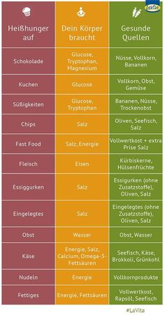 Damit zeigt der Körper, dass ihm Nährstoffe oder Vitalsto… You have cravings? This shows the body that it lacks nutrients or vital substances. In this infographic, you'll learn what to eat healthy in cravings next time. Fitness Workouts, Fitness Motivation, Bike Workouts, Swimming Workouts, Cycling Motivation, Swimming Tips, Cycling Workout, Menu Dieta, Eat Smart