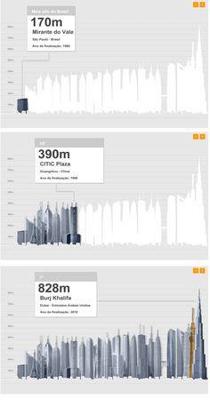 Buildings    http://www.terra.com.br/economia/infograficos/predios-mais-altos-do-mundo/