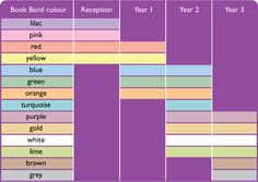 Book band colours by year