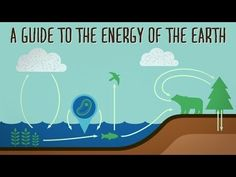 Do you know your fossil fuels from your renewable energy resources? Learn how…