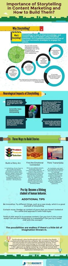 Importance of Storytelling in Content Marketing and How to Build Them
