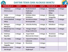 Pembelajaran Tematik Terpadu Pada Kurikulum 2013 Revisi Baru
