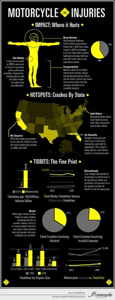 #Infographic #Motorcycle #Bikes #Riding
