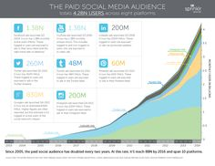 Paid social is the future of social media