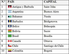 8 Ideas De Geografia America Paises Y Capitales Capitales De Europa Paises