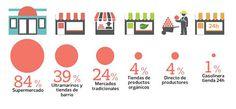 ¿Dónde compras habitualmente? El pequeño comercio resiste