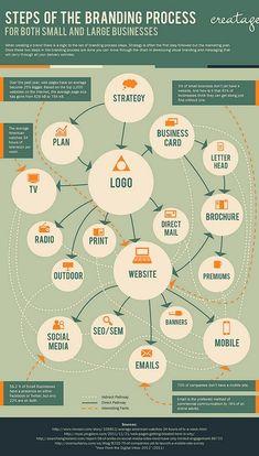 steps in branding