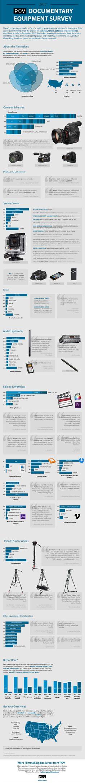POV's Documentary Equipment Survey 2013 | Video & Filmmaker magazineVideo & Filmmaker magazine