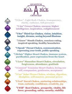 Chakra Balance Chart