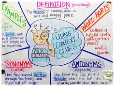 Context Clues Anchor Chart: Strategies for helping kids use context clues to determine word meaning.
