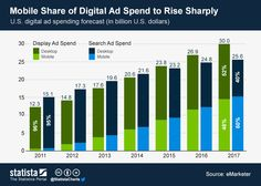 Digital #Advertising expenditure in the United States is predicted to reach $61 billion by 2017, as ad spending gradually shifts to mobile devices.  #statista #infographic
